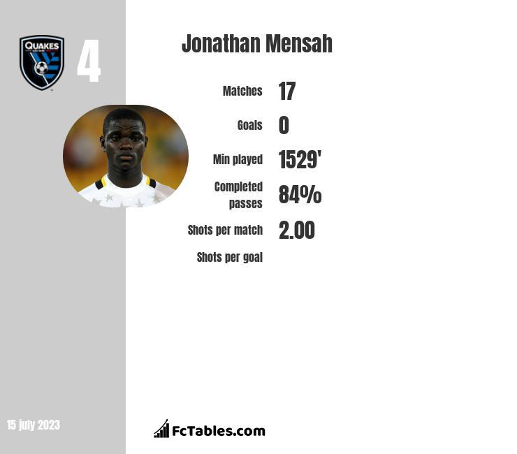 Jonathan Mensah infographic