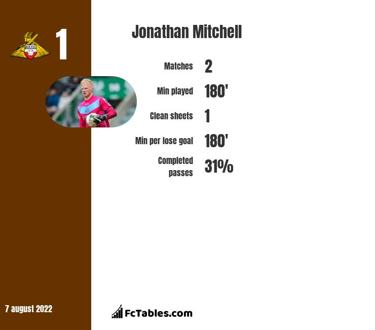 Jonathan Mitchell infographic statistics for Macclesfield Town