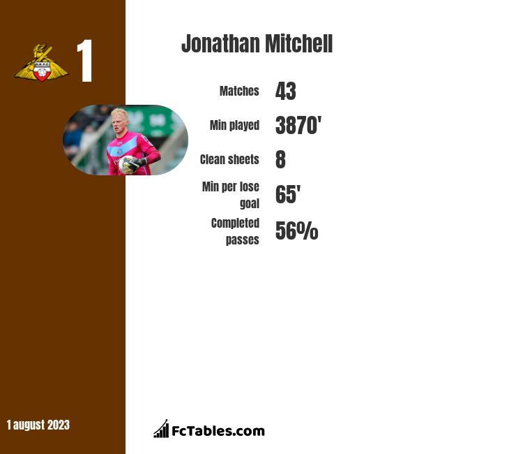 Jonathan Mitchell infographic