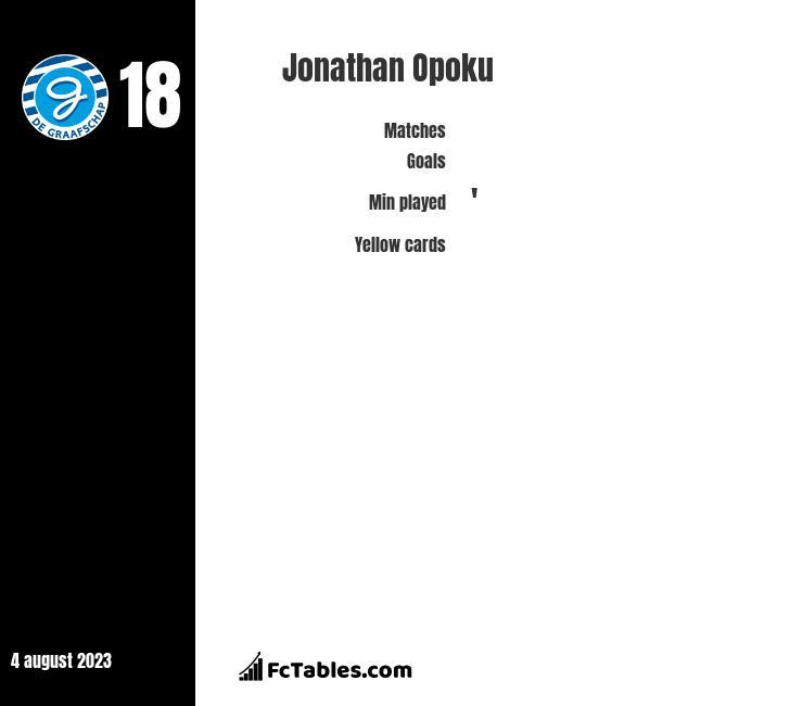 Jonathan Opoku infographic