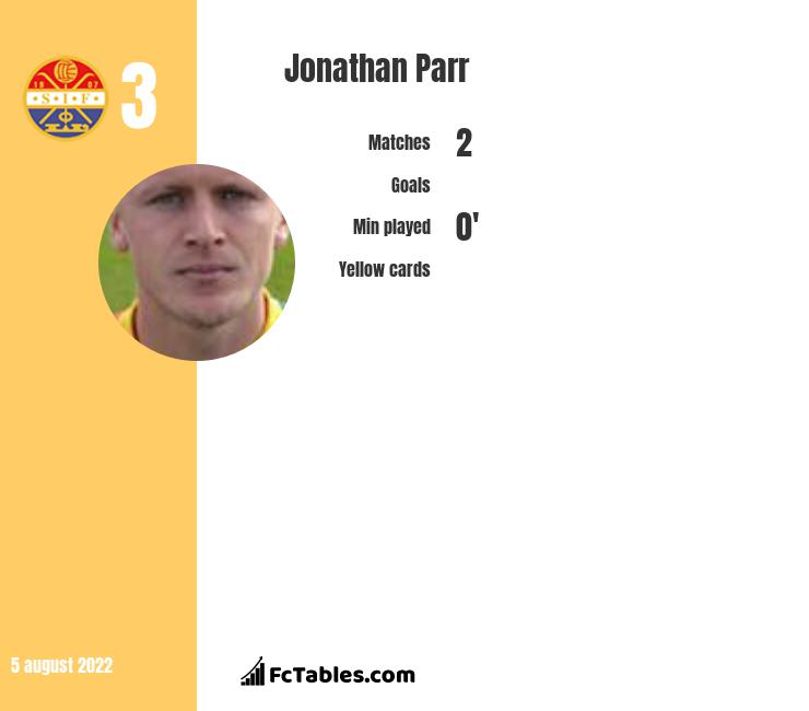 Jonathan Parr infographic