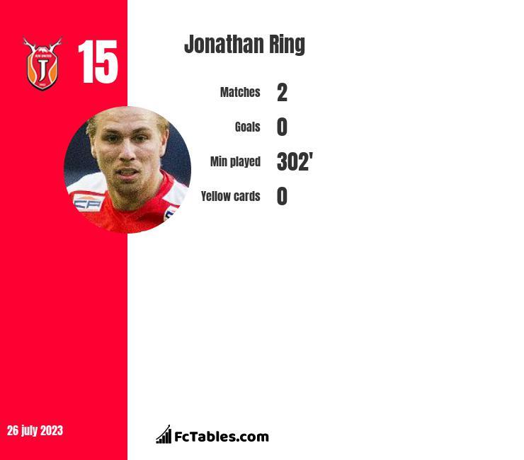Jonathan Ring infographic