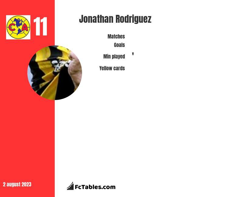 Jonathan Rodriguez infographic