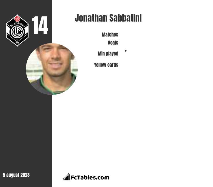 Jonathan Sabbatini infographic