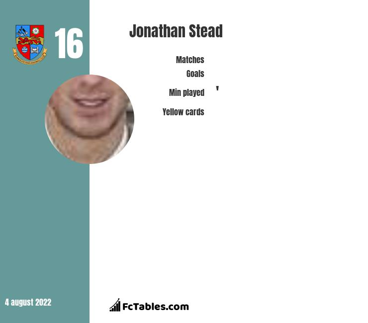 Jonathan Stead infographic statistics for Harrogate