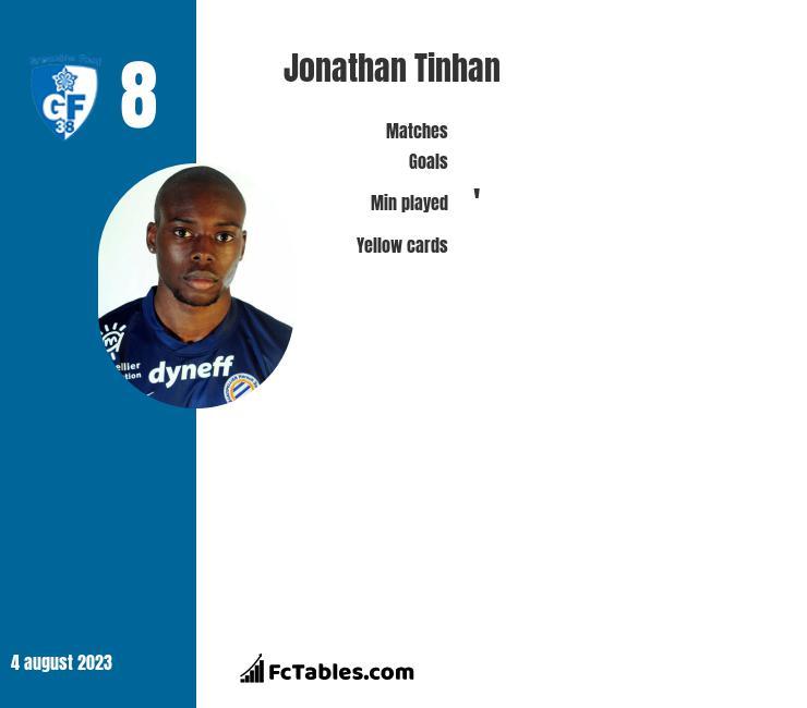 Jonathan Tinhan infographic