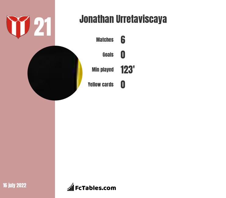 Jonathan Urretaviscaya infographic