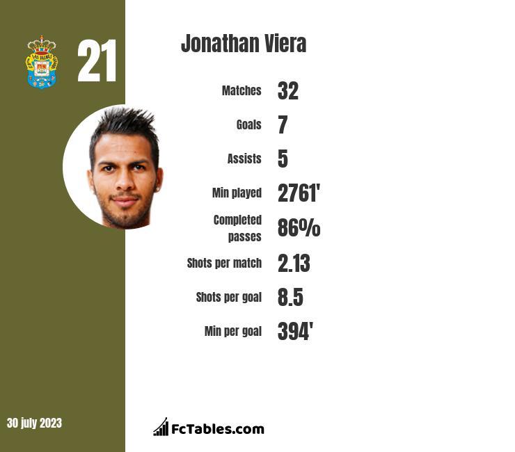 Jonathan Viera infographic