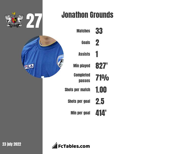 Jonathon Grounds infographic