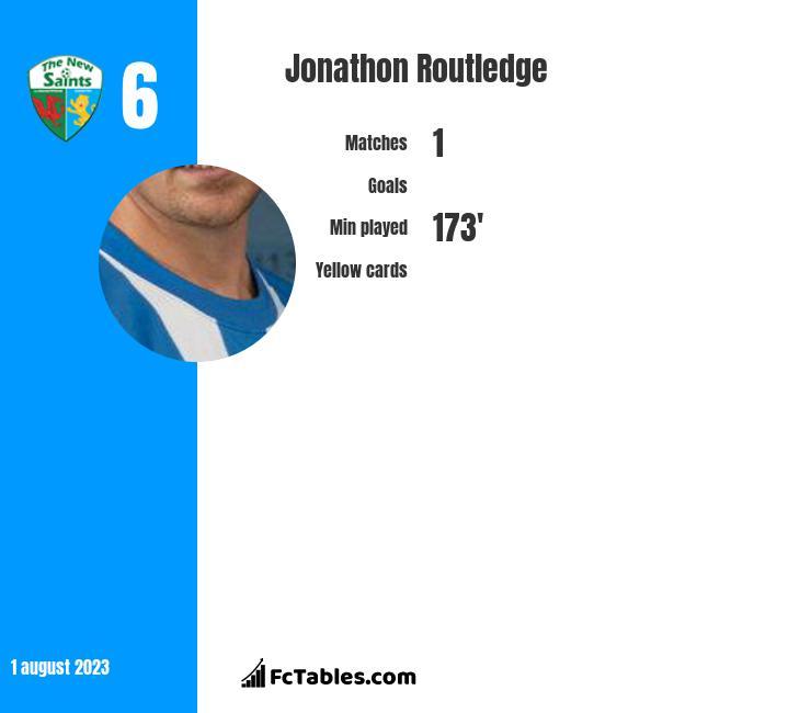 Jonathon Routledge infographic