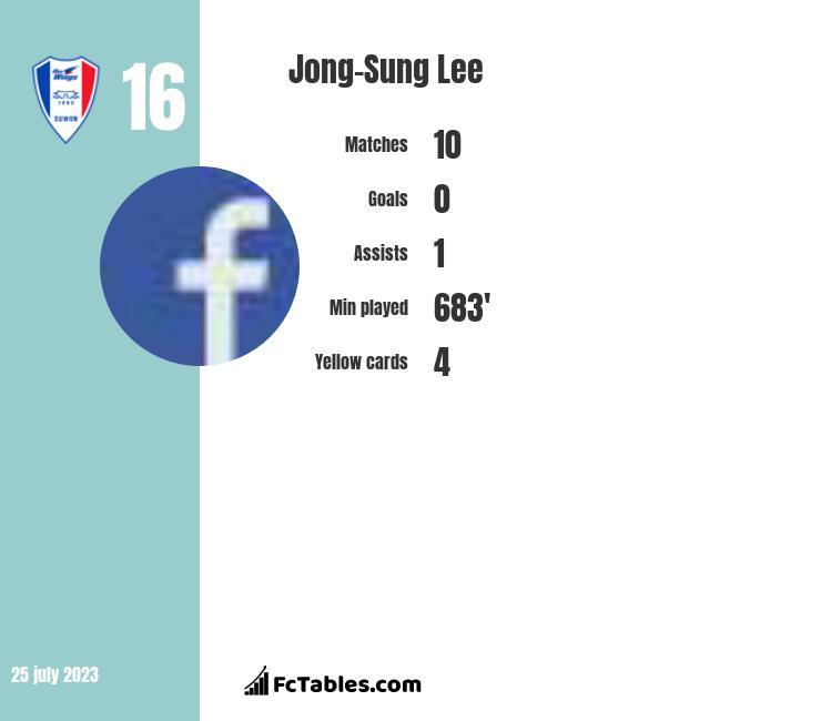 Jong-Sung Lee infographic