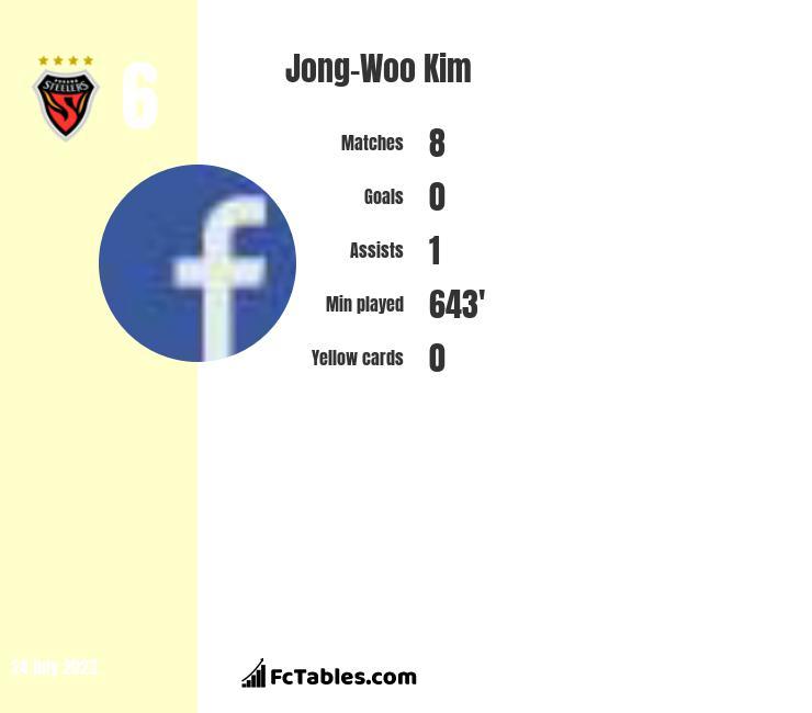 Jong-Woo Kim infographic