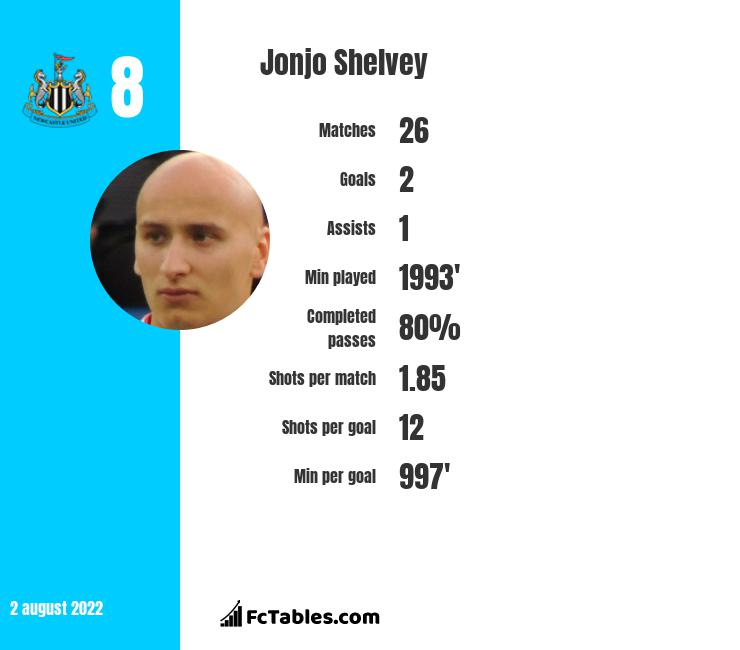 Jonjo Shelvey infographic statistics for Newcastle United