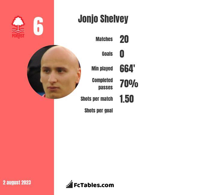 Jonjo Shelvey infographic