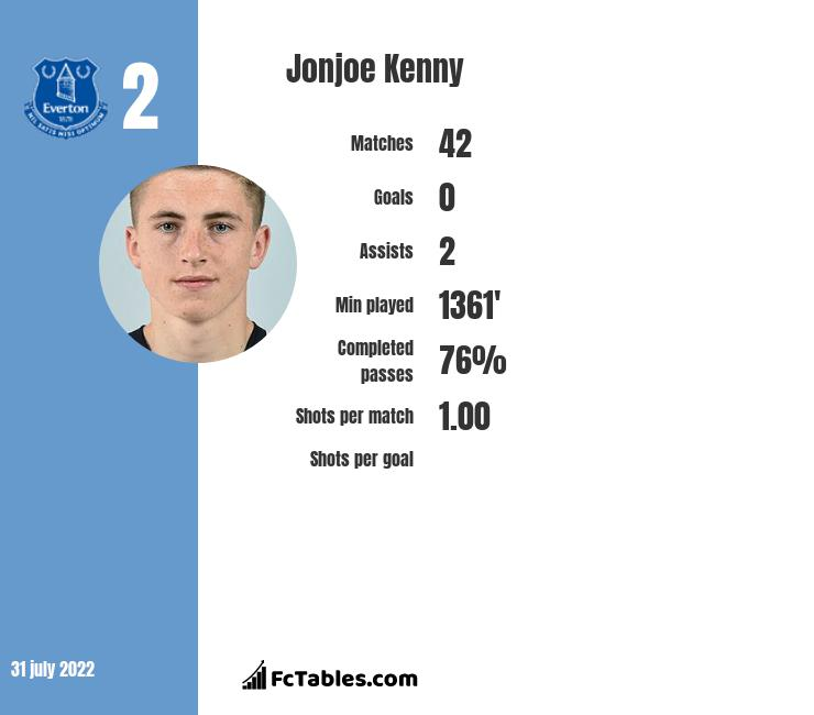 Jonjoe Kenny infographic statistics for Schalke 04