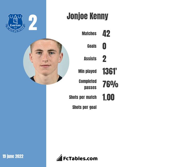 Jonjoe Kenny infographic