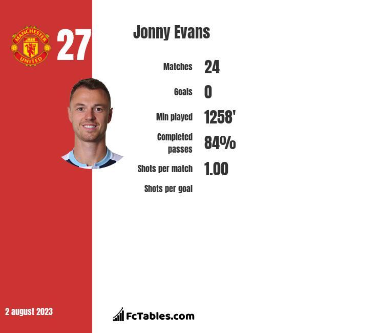 Jonny Evans infographic