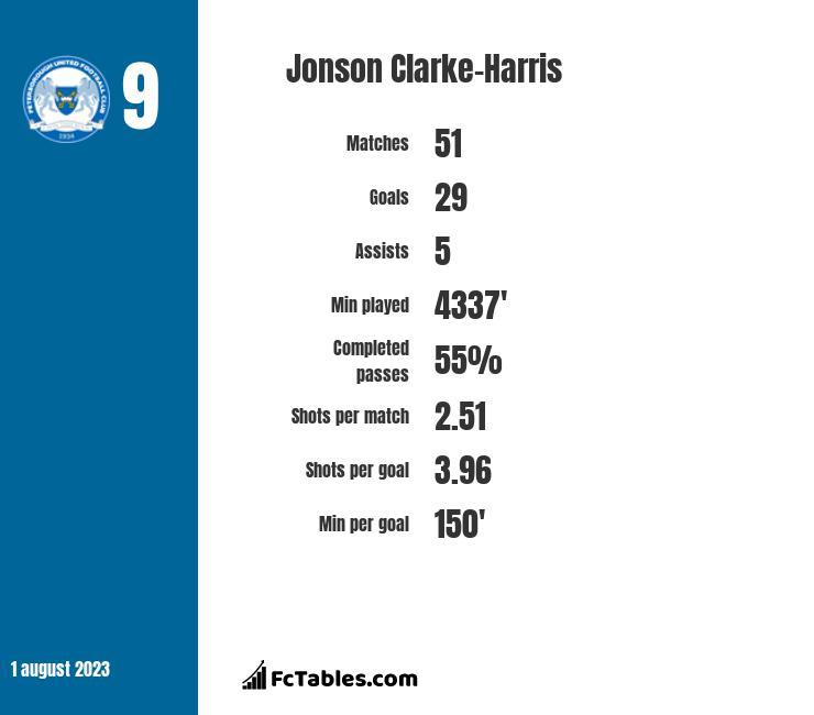 Jonson Clarke-Harris infographic