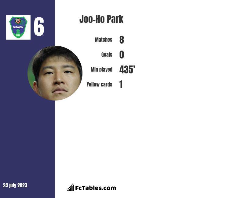Joo-Ho Park infographic