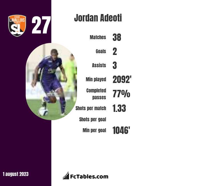 Jordan Adeoti infographic