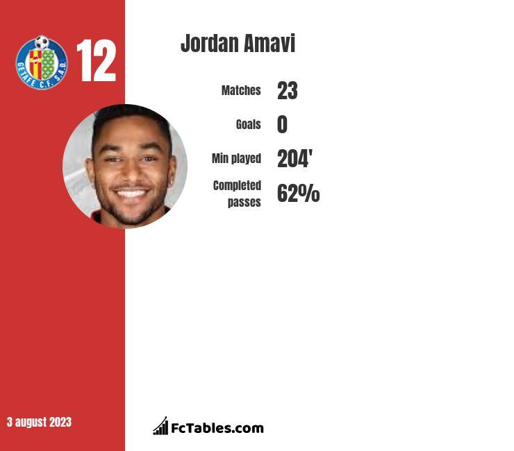 Jordan Amavi infographic