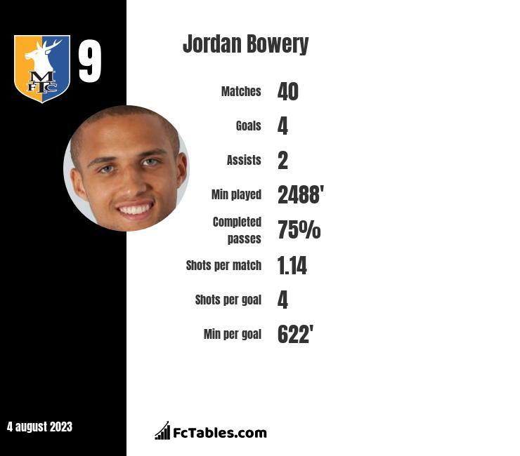 Jordan Bowery infographic