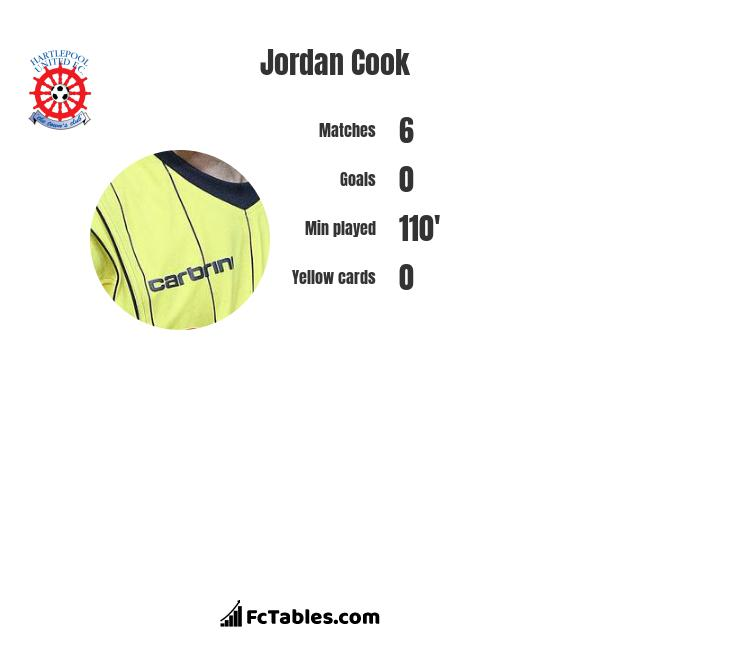 Jordan Cook infographic