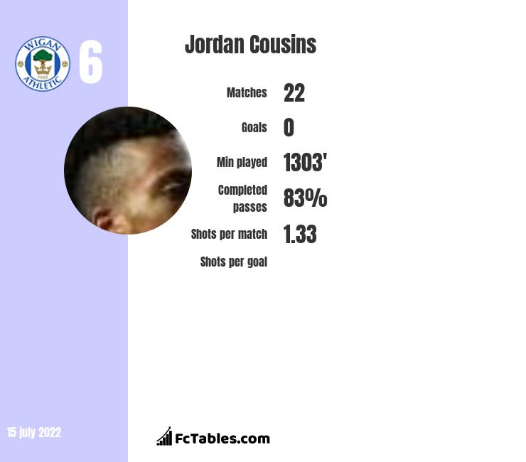 Jordan Cousins infographic
