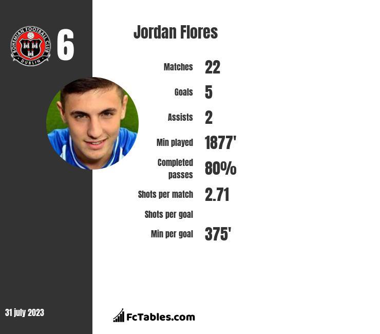 Jordan Flores infographic