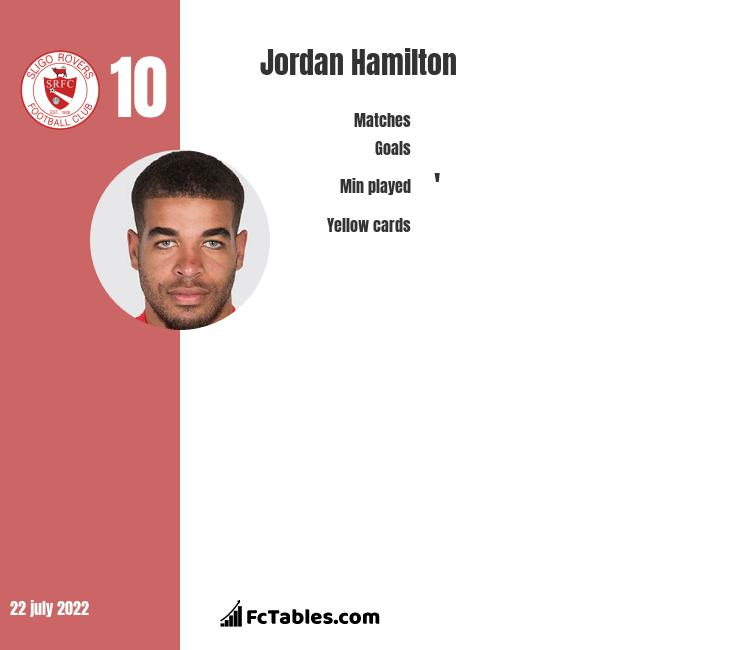 Jordan Hamilton infographic