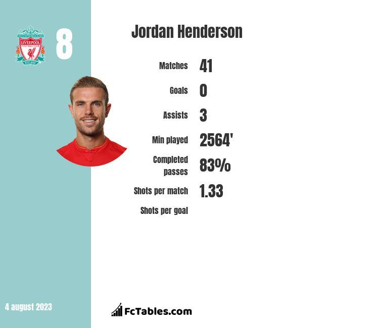 Jordan Henderson infographic