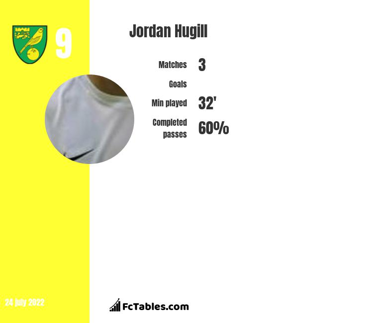 Jordan Hugill infographic statistics for Middlesbrough