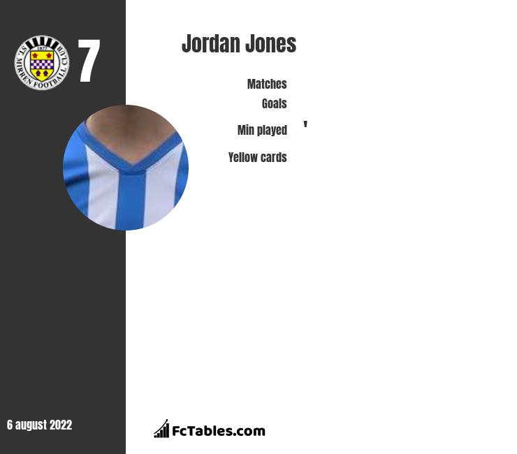 Jordan Jones infographic statistics for Rangers