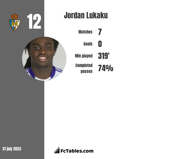 Jordan Lukaku infographic