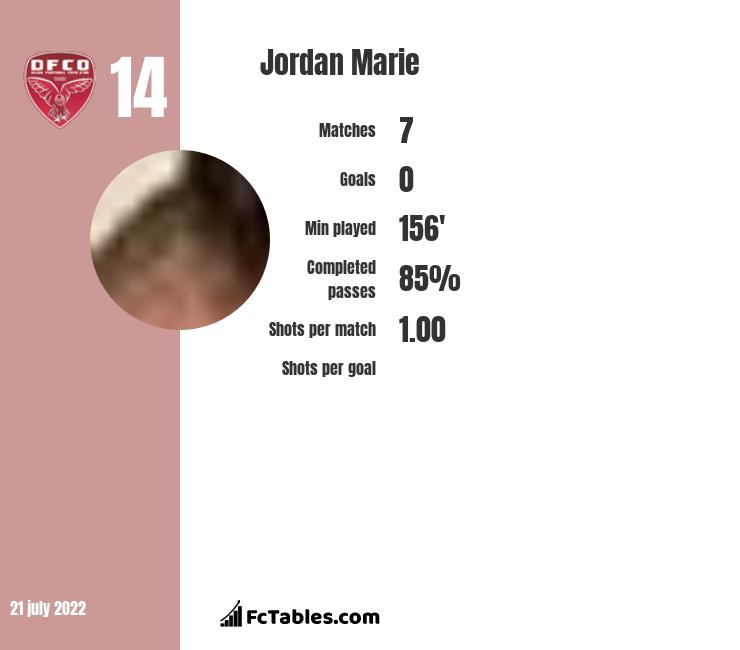 Jordan Marie infographic