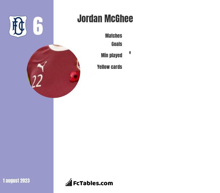 Jordan McGhee infographic