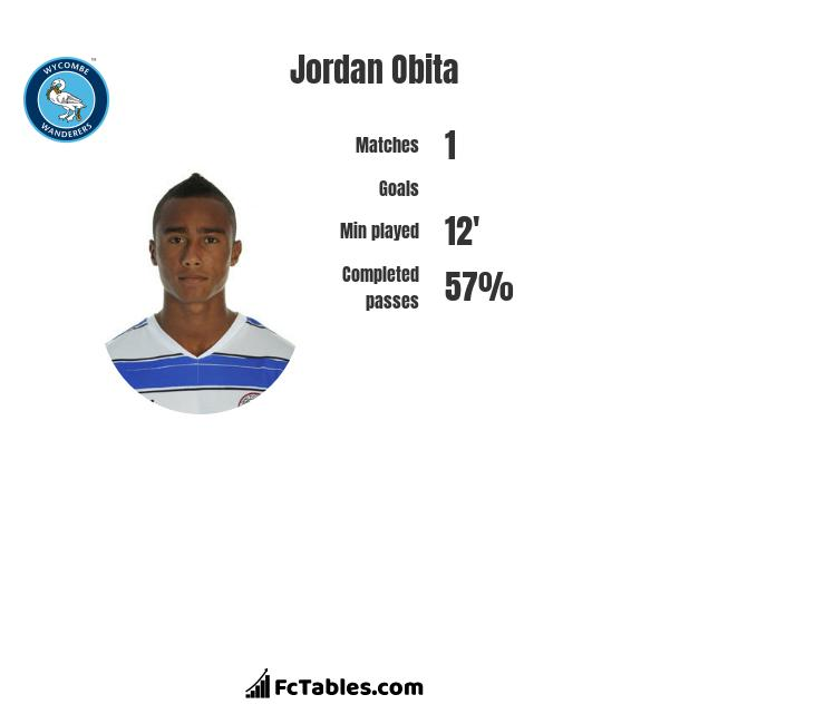 Jordan Obita infographic statistics for Reading
