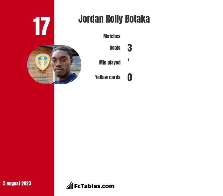 Jordan Rolly Botaka infographic