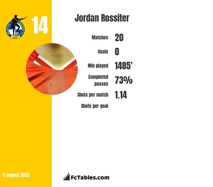 Jordan Rossiter infographic