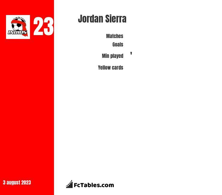 Jordan Sierra infographic