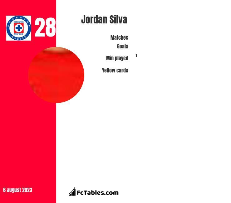 Jordan Silva infographic