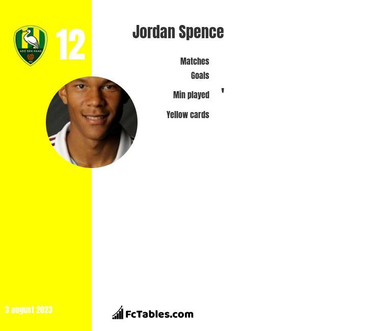 Jordan Spence infographic