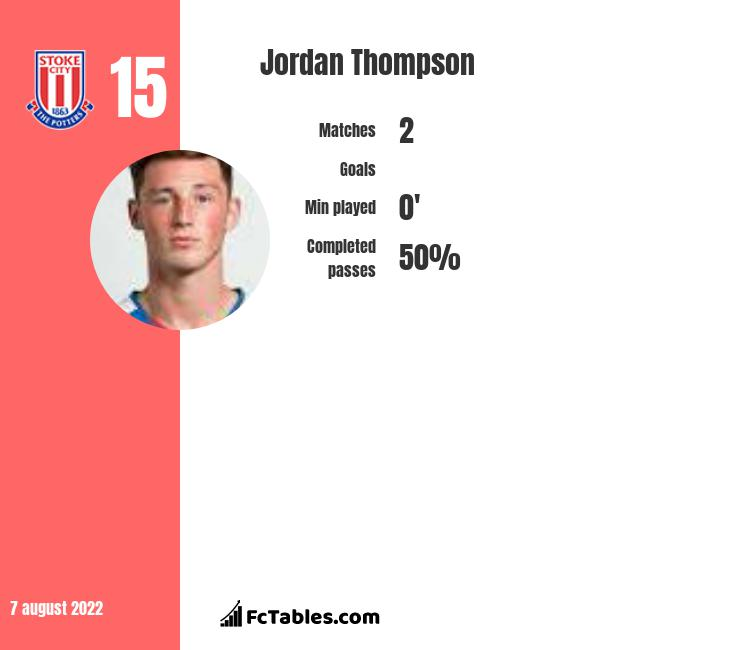 Jordan Thompson infographic statistics for Stoke City