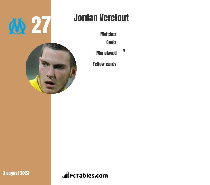 Jordan Veretout infographic