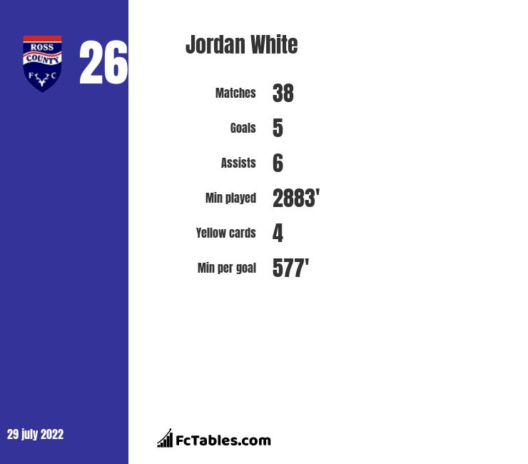 Jordan White infographic statistics for Inverness CT