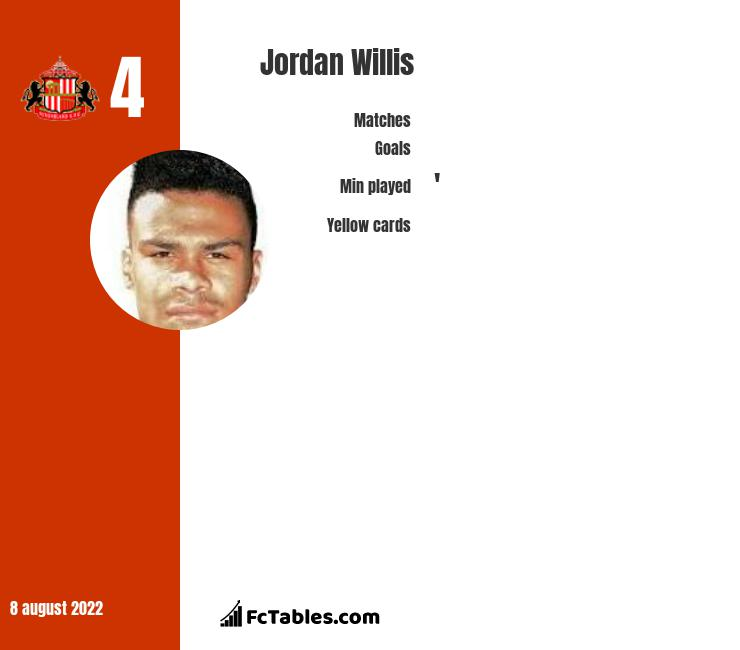 Jordan Willis infographic statistics for Sunderland