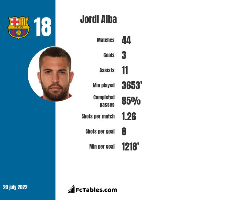 Jordi Alba infographic