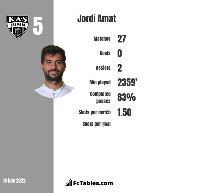 Jordi Amat infographic statistics for Rayo Vallecano