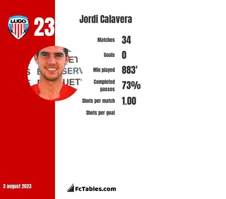 Jordi Calavera infographic