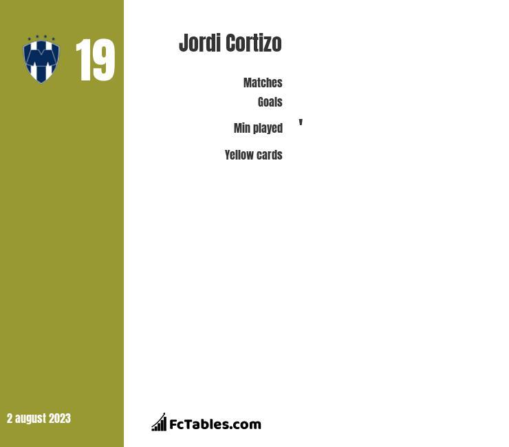 Jordi Cortizo infographic